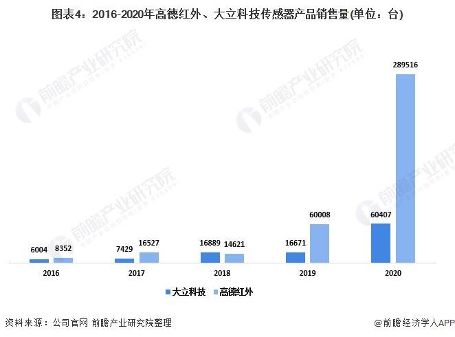 图表4:2016-2020年高德红外、大立科技传感器产品销售量(单位:台)