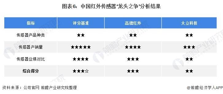 """图表6:中国红外传感器""""龙头之争""""分析结果"""