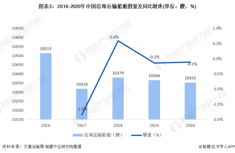 图表2:2016-2020年中国沿海运输船舶数量及同比增速(单位:艘,%)
