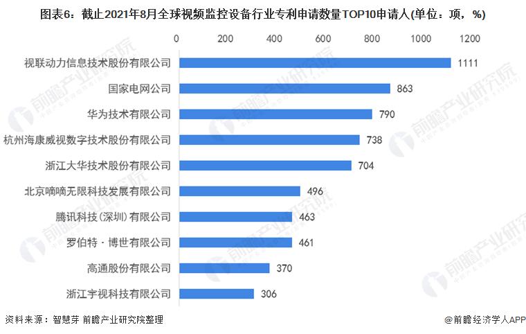 图表6:截止2021年8月全球视频监控设备行业专利申请数量TOP10申请人(单位:项,%)