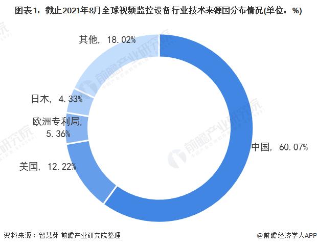 图表1:截止2021年8月全球视频监控设备行业技术来源国分布情况(单位:%)