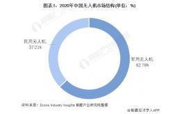 2021年中国无人机行业发展现状及市场规模分析 军用市场保持活跃、民用领域遍地开花