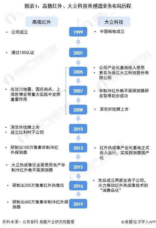 图表1:高德红外、大立科技传感器业务布局历程