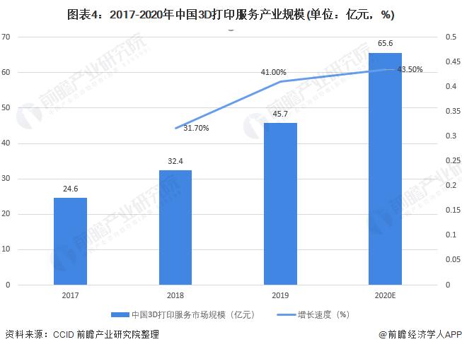 图表4:2017-2020年中国3D打印服务产业规模(单位:亿元,%)