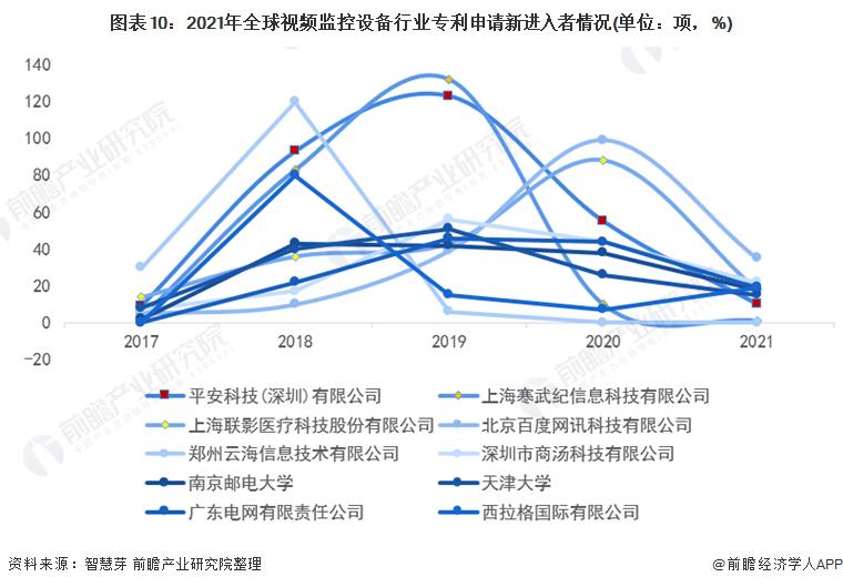 图表10:2021年全球视频监控设备行业专利申请新进入者情况(单位:项,%)