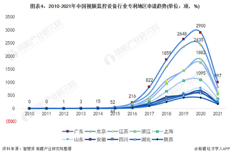 图表4:2010-2021年中国视频监控设备行业专利地区申请趋势(单位:项,%)