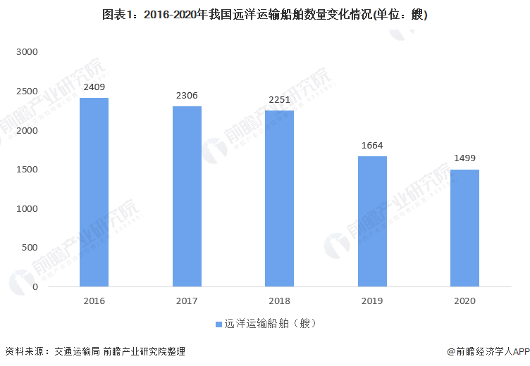 图表1:2016-2020年我国远洋运输船舶数量变化情况(单位:艘)