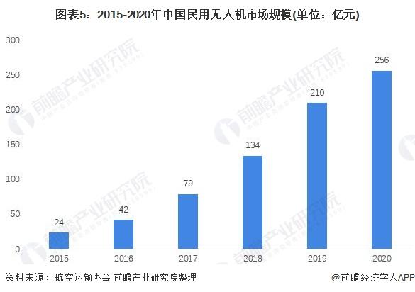 图表5:2015-2020年中国民用无人机市场规模(单位:亿元)