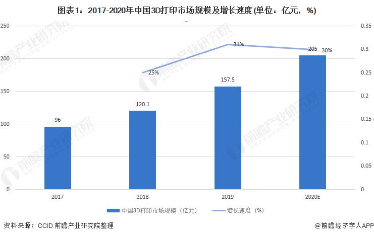 图表1:2017-2020年中国3D打印市场规模及增长速度(单位:亿元,%)