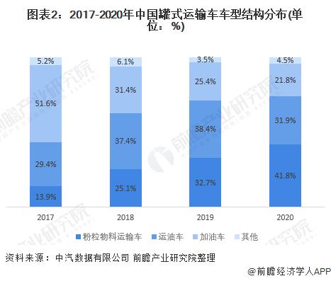 图表2:2017-2020年中国罐式运输车车型结构分布(单位:%)