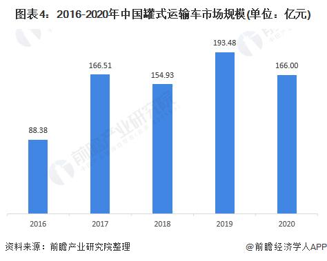 图表4:2016-2020年中国罐式运输车市场规模(单位:亿元)