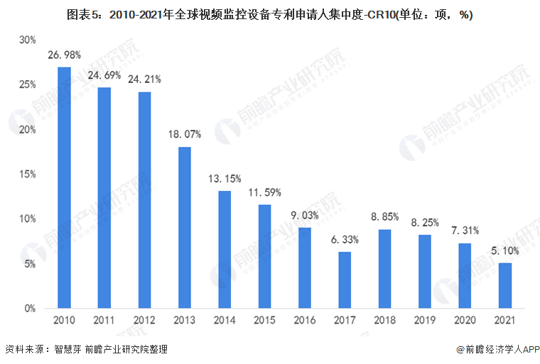 图表5:2010-2021年全球视频监控设备专利申请人集中度-CR10(单位:项,%)