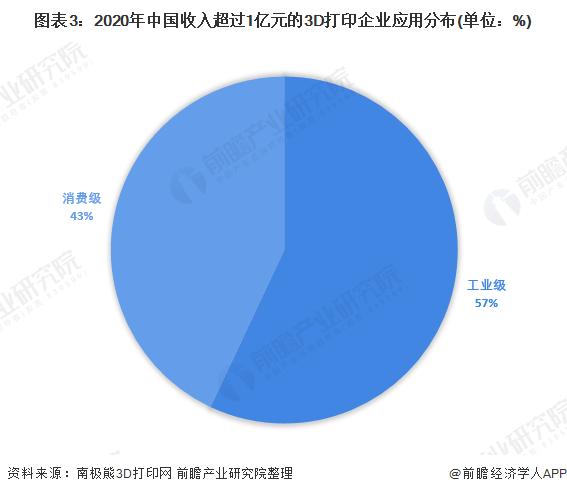 图表3:2020年中国收入超过1亿元的3D打印企业应用分布(单位:%)