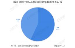 2021年中国3D打印产业市场规模与发展前景分析