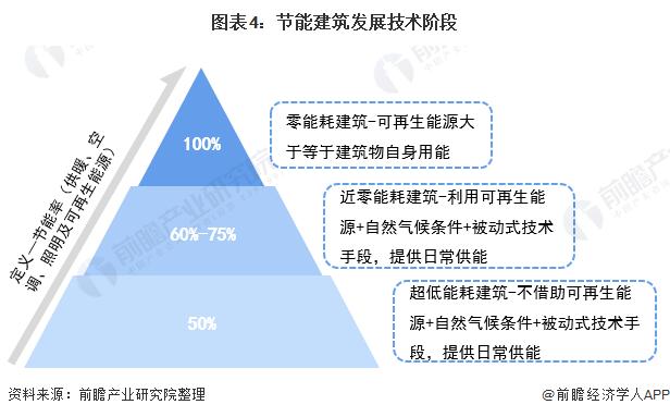 图表4:节能建筑发展技术阶段