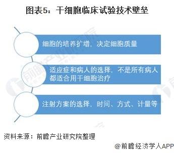 图表5:干细胞临床试验技术壁垒
