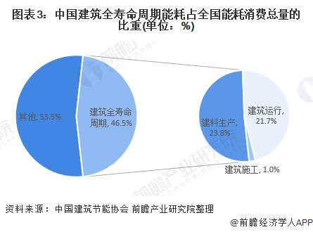 图表3:中国建筑全寿命周期能耗占全国能耗消费总量的比重(单位:%)