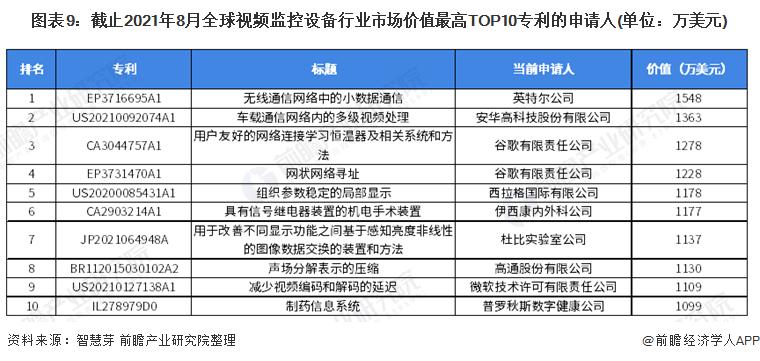 图表9:截止2021年8月全球视频监控设备行业市场价值最高TOP10专利的申请人(单位:万美元)