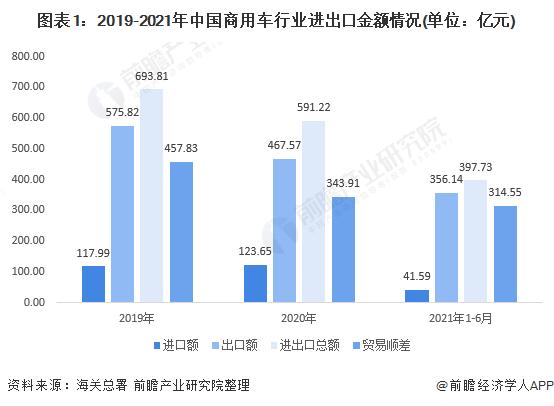 图表1:2019-2021年中国商用车行业进出口金额情况(单位:亿元)