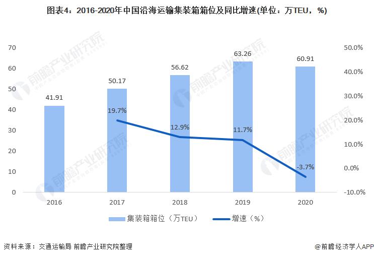 图表4:2016-2020年中国沿海运输集装箱箱位及同比增速(单位:万TEU,%)