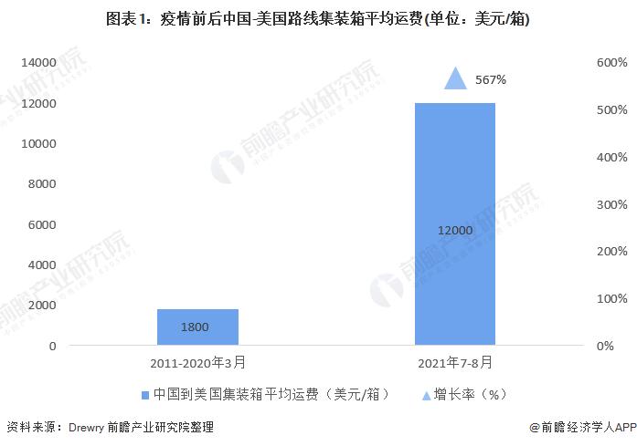 图表1:疫情前后中国-美国路线集装箱平均运费(单位:美元/箱)
