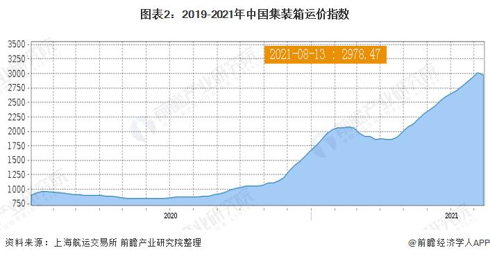 图表2:2019-2021年中国集装箱运价指数