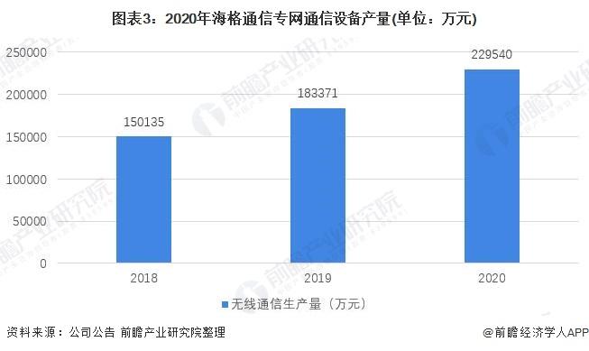 图表3:2020年海格通信专网通信设备产量(单位:万元)