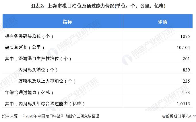图表2:上海市港口泊位及通过能力情况(单位:个,公里,亿吨)