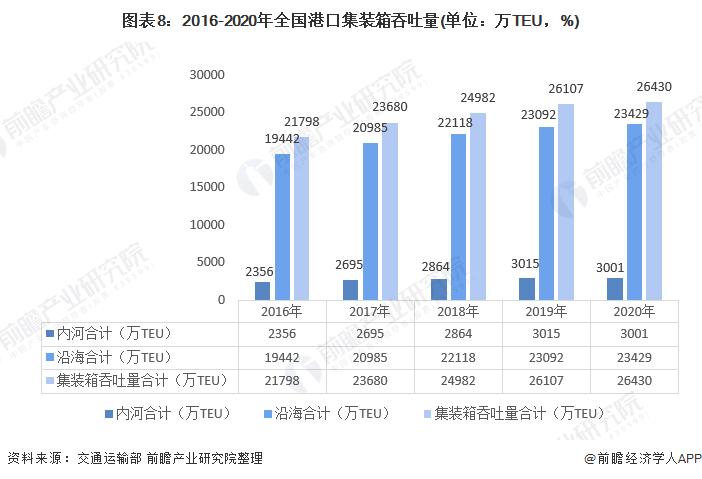 图表8:2016-2020年全国港口集装箱吞吐量(单位:万TEU,%)