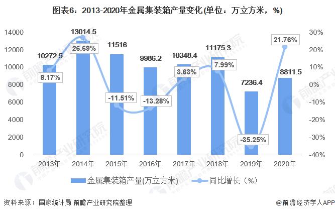 图表6:2013-2020年金属集装箱产量变化(单位:万立方米,%)