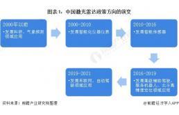 2021年中国及31省市激光雷达行业政策汇总及解读