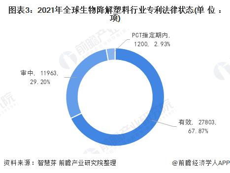 图表3:2021年全球生物降解塑料行业专利法律状态(单位:项)