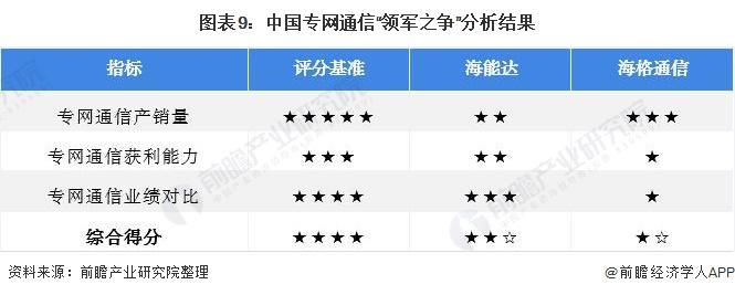 """图表9:中国专网通信""""领军之争""""分析结果"""