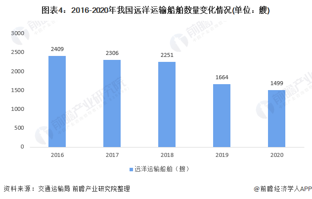 图表4:2016-2020年我国远洋运输船舶数量变化情况(单位:艘)