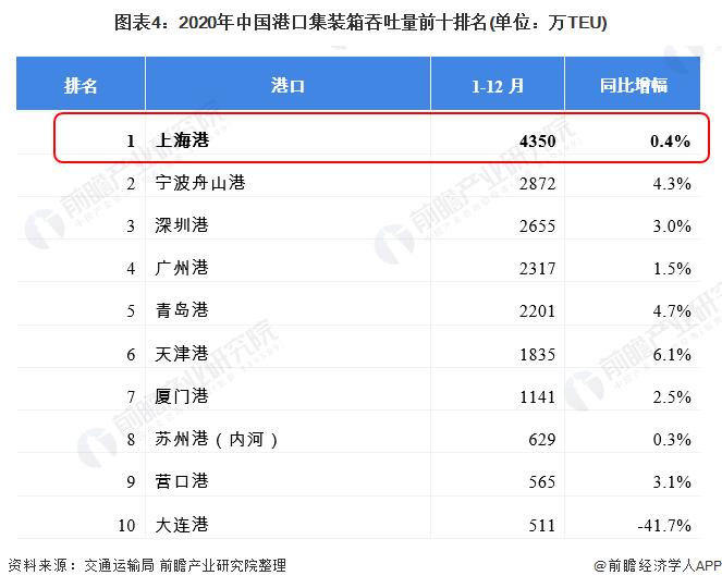 图表4:2020年中国港口集装箱吞吐量前十排名(单位:万TEU)