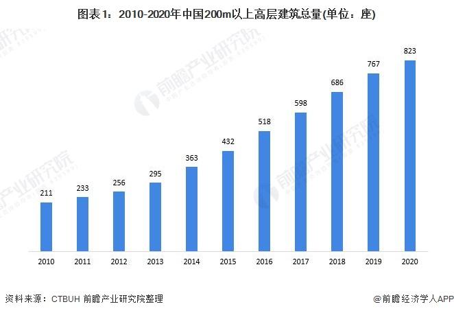 图表1:2010-2020年中国200m以上高层建筑总量(单位:座)
