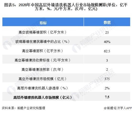 图表5:2020年中国高层外墙清洗机器人行业市场规模测算(单位:亿平方米,%,元/平方米,次/年,亿元)