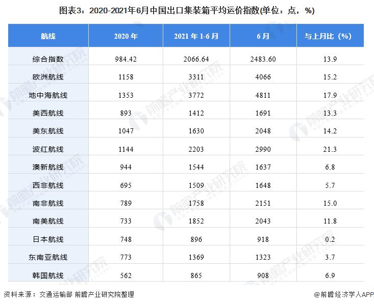 图表3:2020-2021年6月中国出口集装箱平均运价指数(单位:点,%)