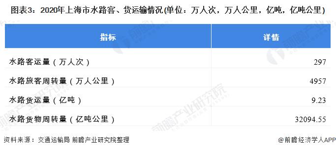 图表3:2020年上海市水路客、货运输情况(单位:万人次,万人公里,亿吨,亿吨公里)