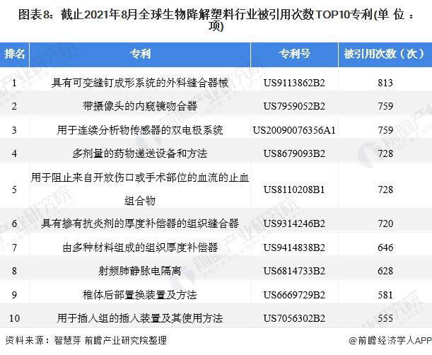 图表8:截止2021年8月全球生物降解塑料行业被引用次数TOP10专利(单位:项)