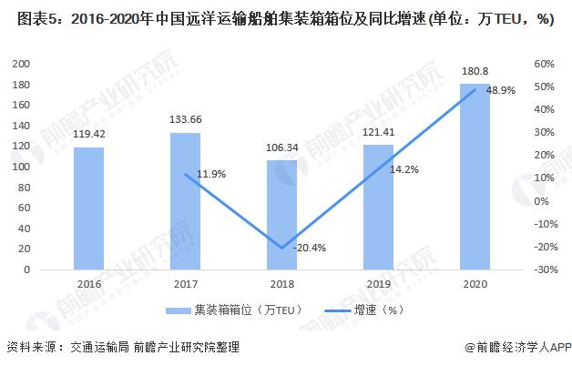 图表5:2016-2020年中国远洋运输船舶集装箱箱位及同比增速(单位:万TEU,%)