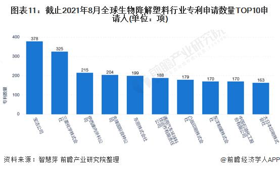 图表11:截止2021年8月全球生物降解塑料行业专利申请数量TOP10申请人(单位:项)