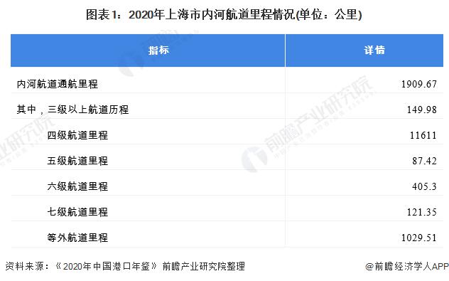 图表1:2020年上海市内河航道里程情况(单位:公里)