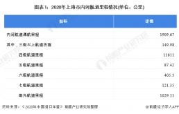 2021年上海市水路交通行业市场现状及发展前景分析 建设绿色智能国际航运中心