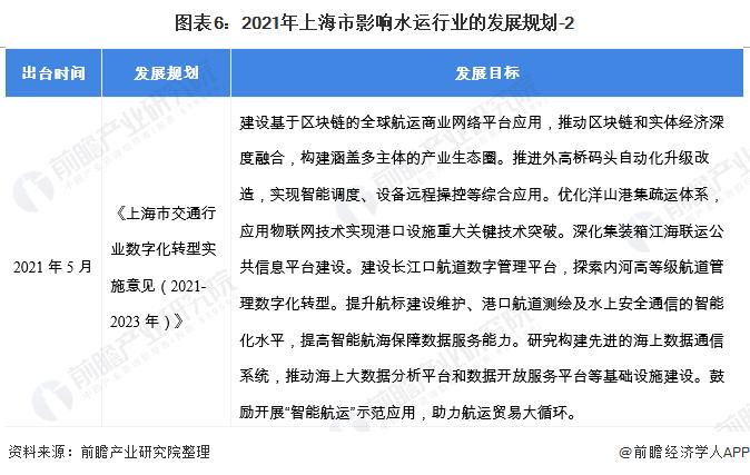 图表6:2021年上海市影响水运行业的发展规划-2