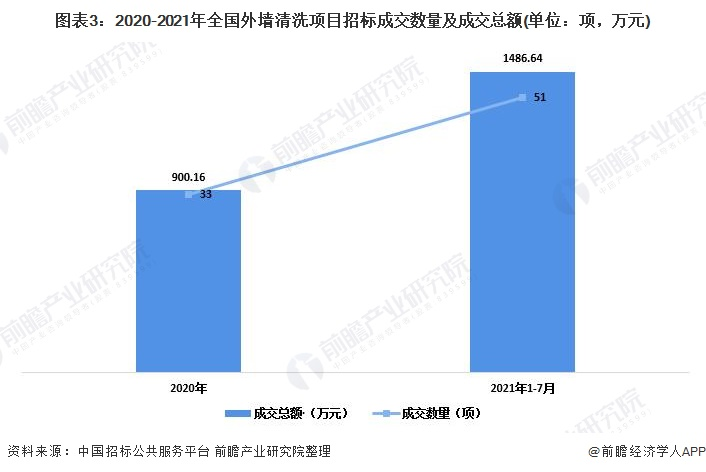 图表3:2020-2021年全国外墙清洗项目招标成交数量及成交总额(单位:项,万元)