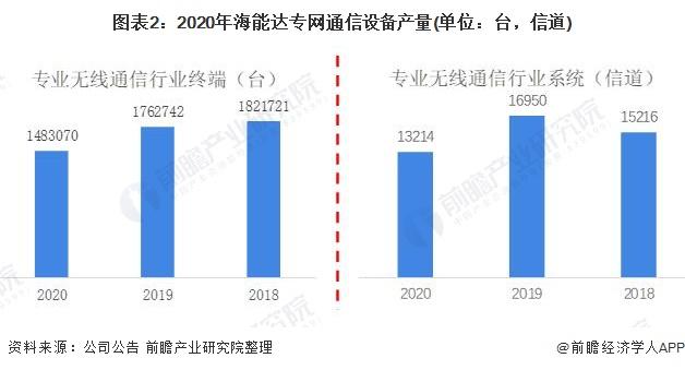 图表2:2020年海能达专网通信设备产量(单位:台,信道)