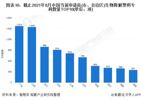 图表10:截止2021年8月中国当前申请省(市、自治区)生物降解塑料专利数量TOP10(单位:项)