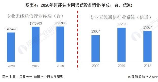 图表4:2020年海能达专网通信设备销量(单位:台,信道)