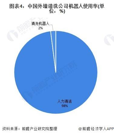 图表4:中国外墙清洗公司机器人使用率(单位:%)